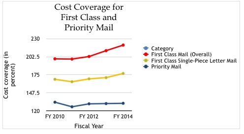 cost_coverage_first_class_mail