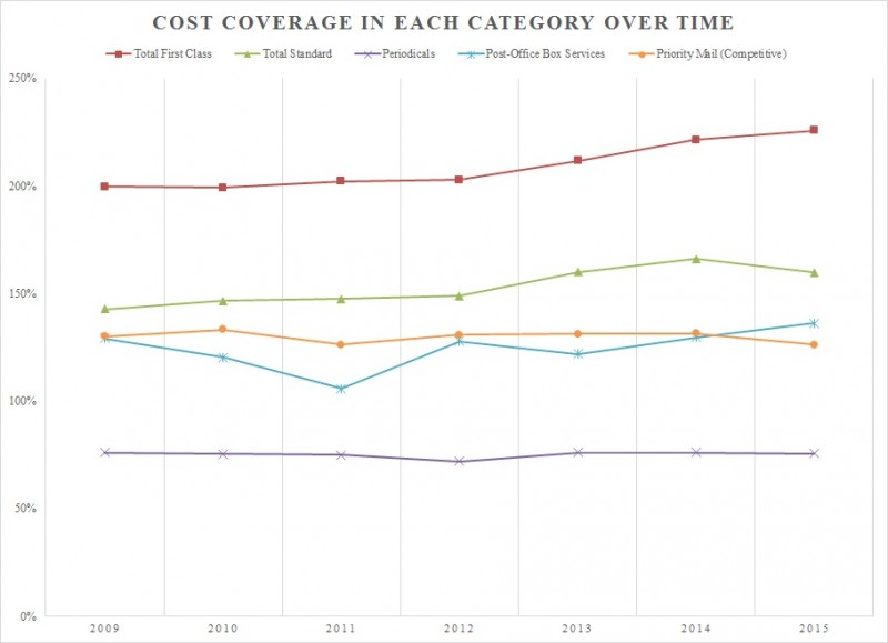 Cost Coverage in Each Category over Time 2009-2014 (4)